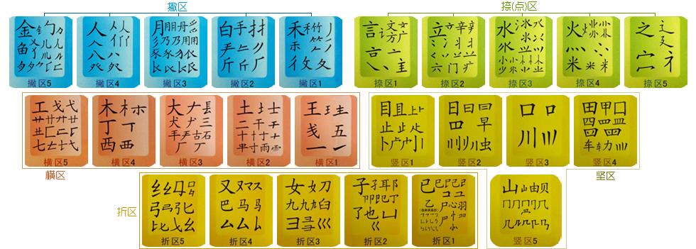 这里的单字是指除键名汉字和成字字根汉字之外的汉字,如果一个字可以取够四个字根,就全部用字根键入,只有在不 足四个字根的情况下,才有必要追加识别码。 副一口田(11 23 24 22 GKLJ)  给纟人一口(55 34 11 23 XWGK) 驭马又(54 54 41 CCY)     汉氵又(43 54 41 ICY) 对识别的末笔,这里有二点规定,规定取被包围的那一部分笔划结构的末笔 A、所有包围型汉字中的末笔,规定取被包围的那一部分笔划结构的末笔。 国其末笔应取丶,识别码为43(I)